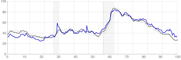 Clarksville, Tennessee monthly unemployment rate chart